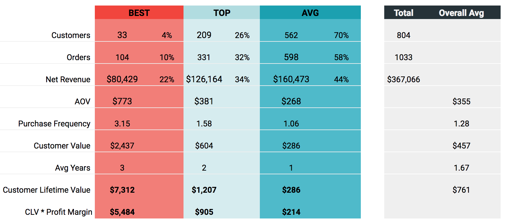 Customer Lifetime Value comparison table